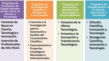 programas-y-subprogramas-de-financiamiento-del-fonacyt