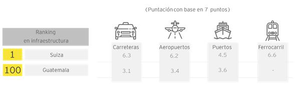 paises-de-la-region-centroamericana-en-el-grupo-con-la-peor-infraestructura